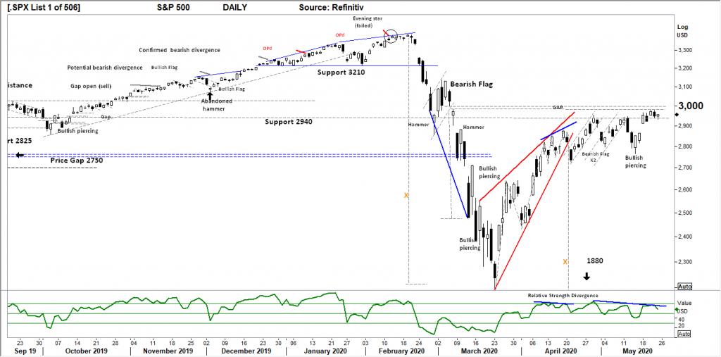 S&P500 DAILY