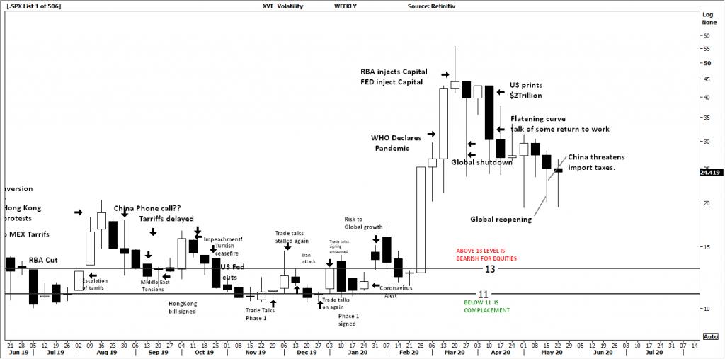 XVI volatility