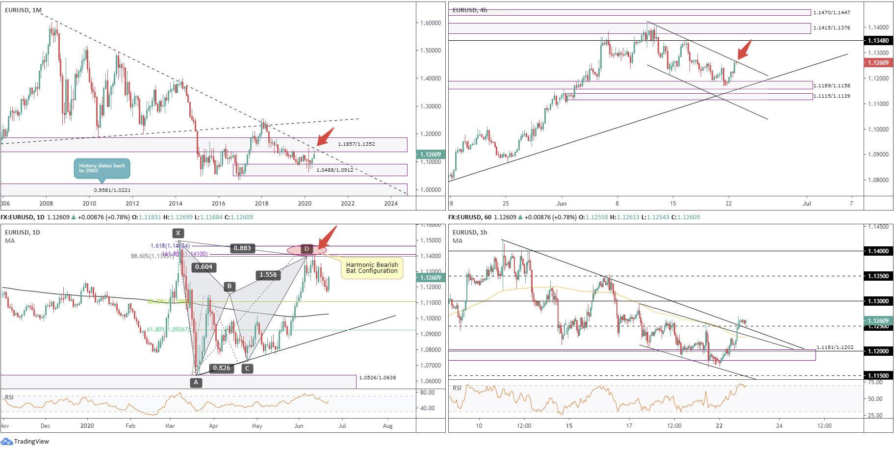 June 23rd 2020: Dollar Snaps 4-Day Winning Streak as Risk Sentiment Improves, FP Markets