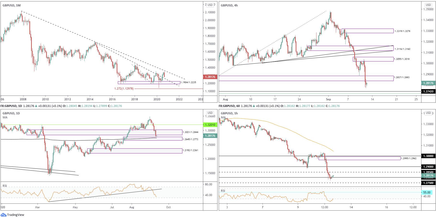 September 11th 2020: Downbeat Risk Sentiment Sees EURUSD Pare ECB-Driven Gains, FP Markets