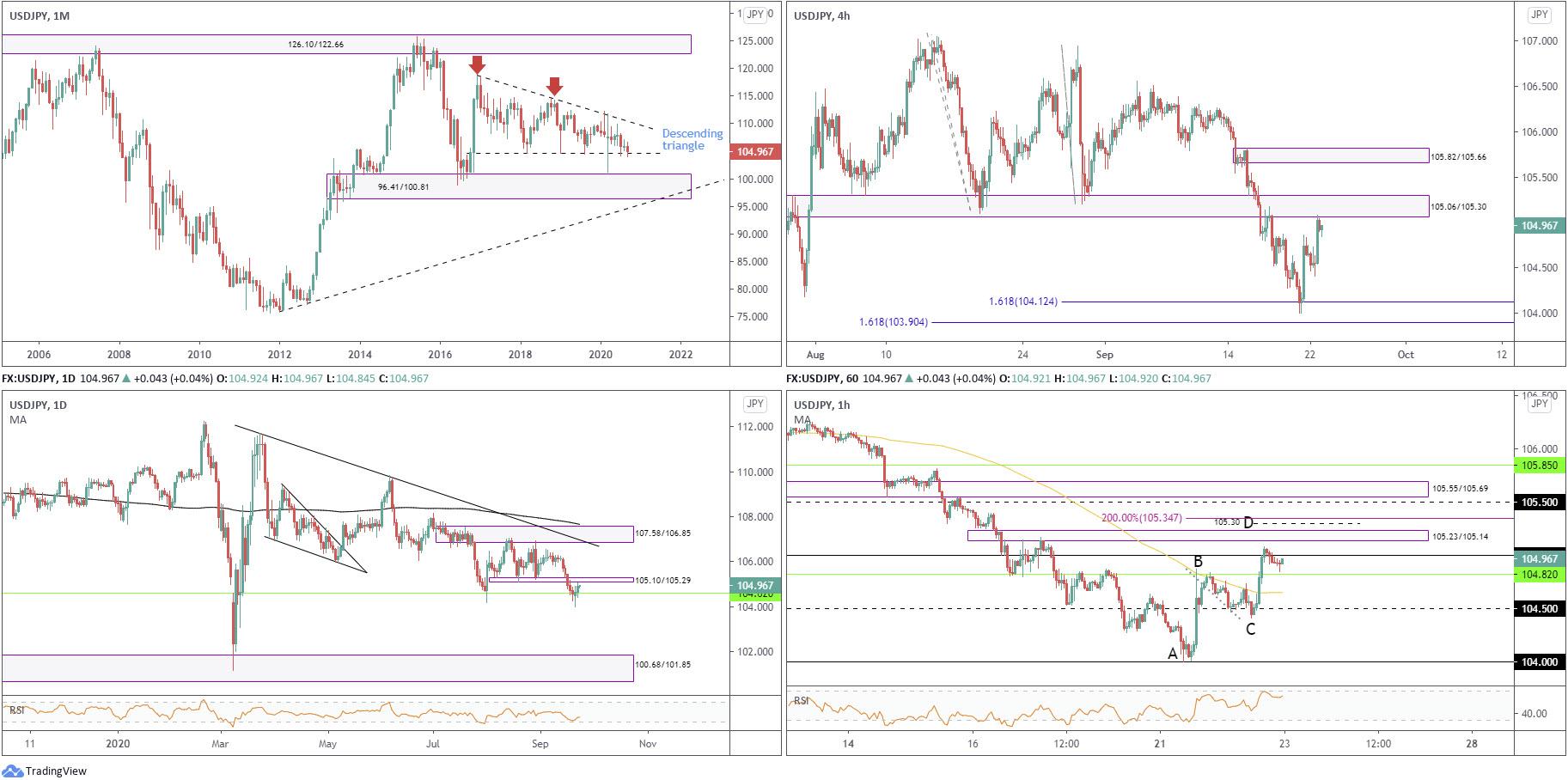 September 23rd 2020: USD/JPY Establishing Support from Monthly Descending Triangle Base, FP Markets