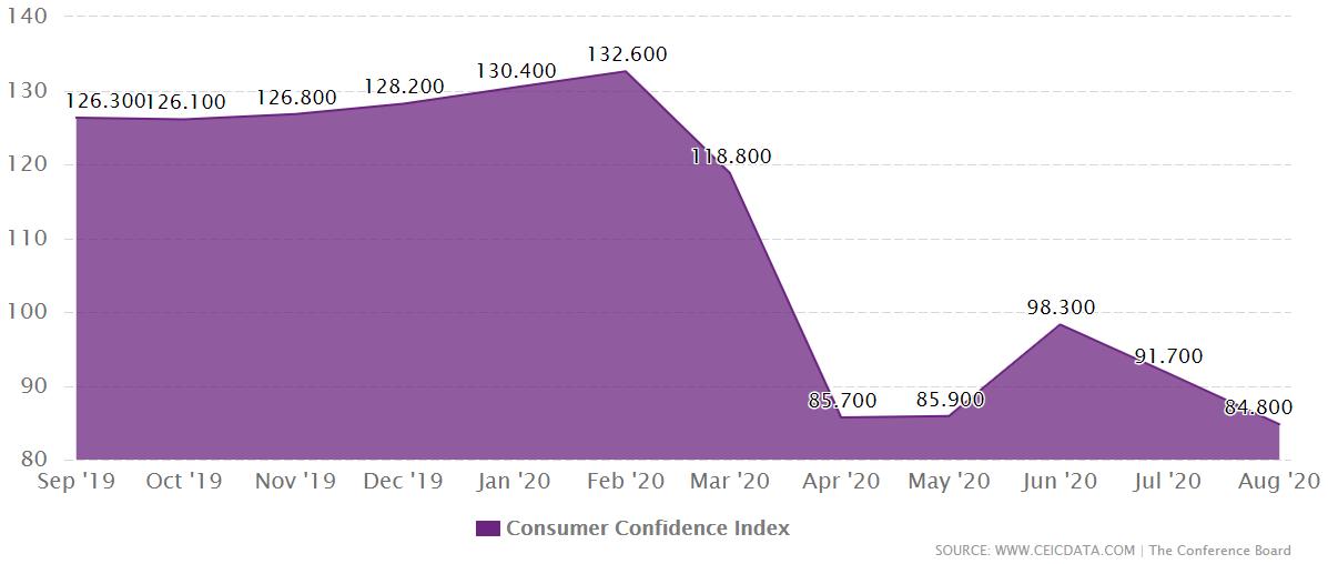 US Employment Data in Focus – August, FP Markets