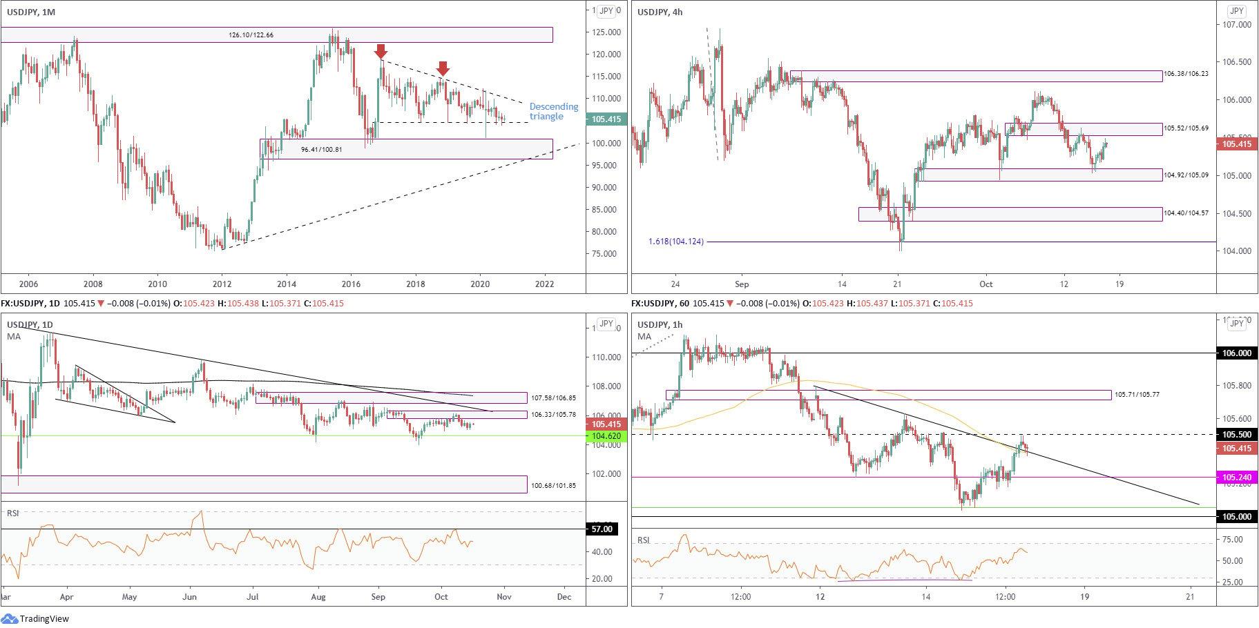 October 16th 2020: DXY Engulfs 93.50 – Bid Amid Risk Aversion, FP Markets
