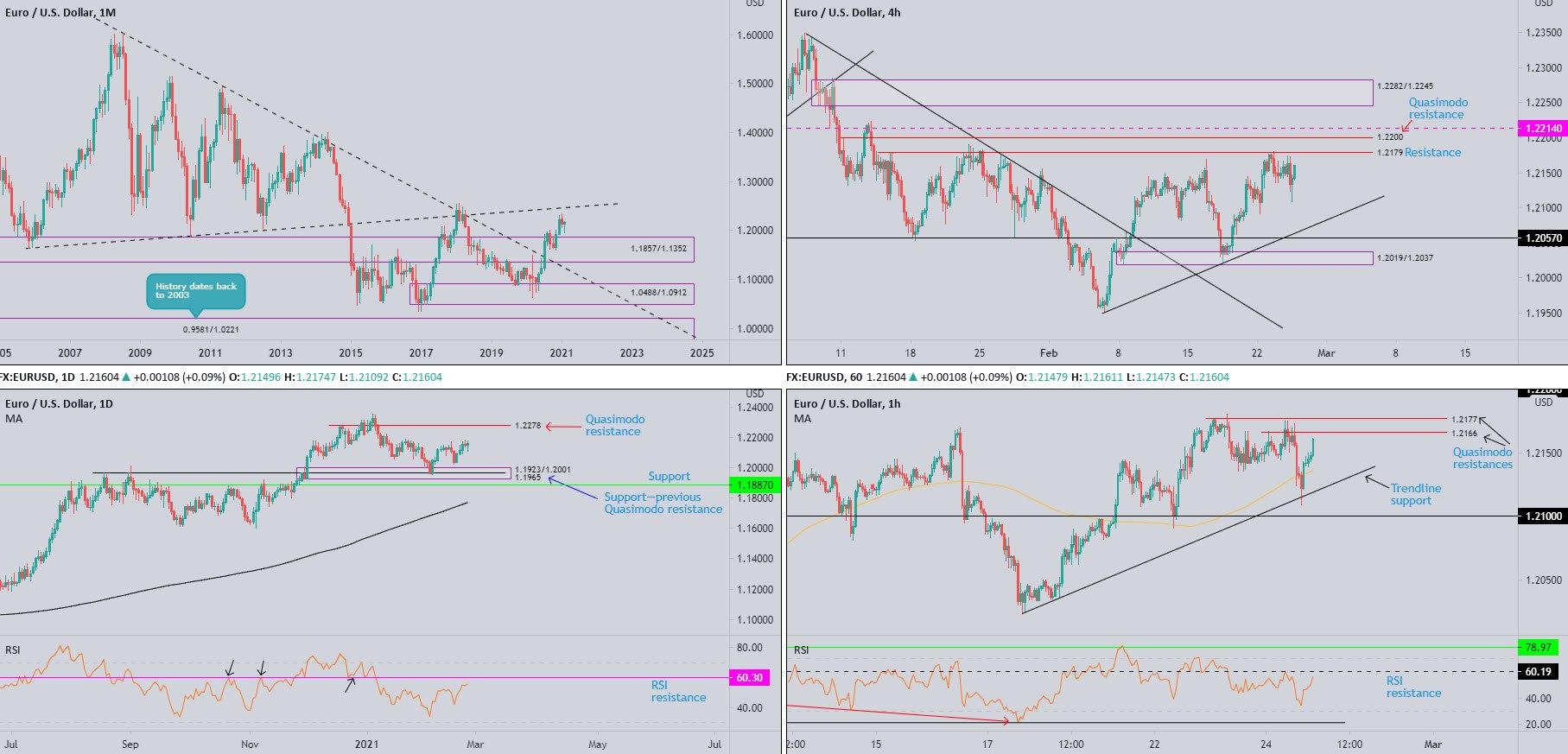 February 25th 2021: DXY Off Best Levels Alongside US Treasury Yields, FP Markets
