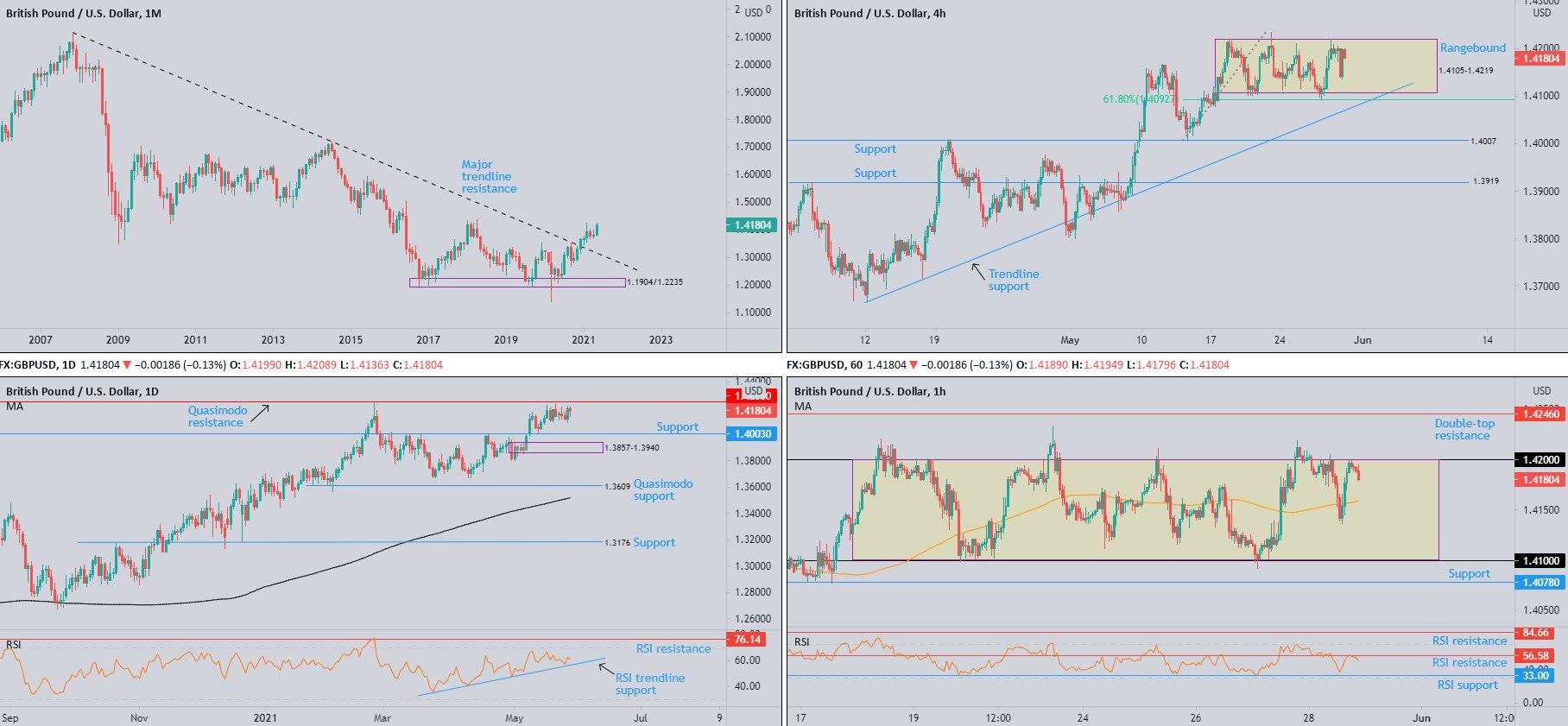 Weekly Technical Market Insight: Week Ending June 4th 2021, FP Markets
