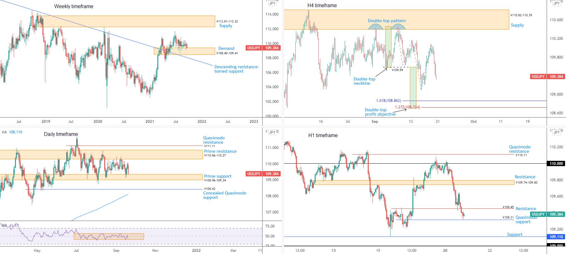 September 21st 2021: EUR/USD Eyes H1 Prime Resistance at $1.1767-1.1776 After $1.17 Support, FP Markets