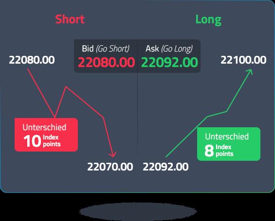short-long-bid